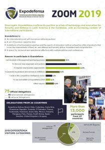 Expodefensa 2019 - review